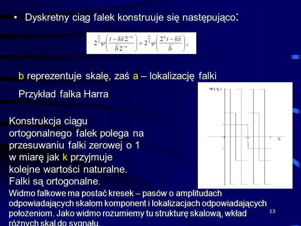 13 Dyskretny ciąg falek konstruuje się następująco : b reprezentuje skalę, zaś a – lokalizację falki Przykład falka Harra Konstrukcja ciągu ortogonaln