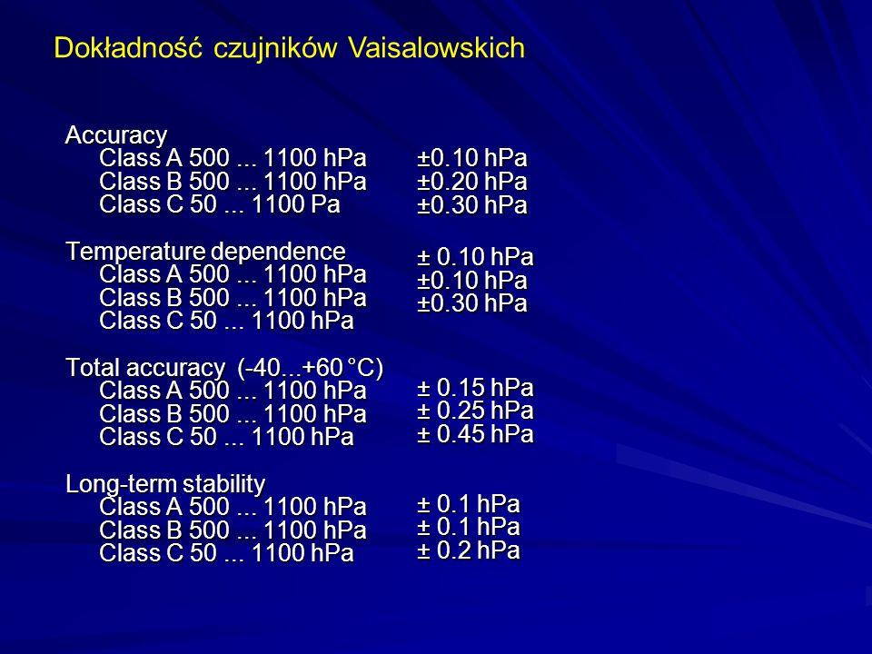 Accuracy Class A 500... 1100 hPa Class B 500... 1100 hPa Class C 50... 1100 Pa Temperature dependence Class A 500... 1100 hPa Class B 500... 1100 hPa