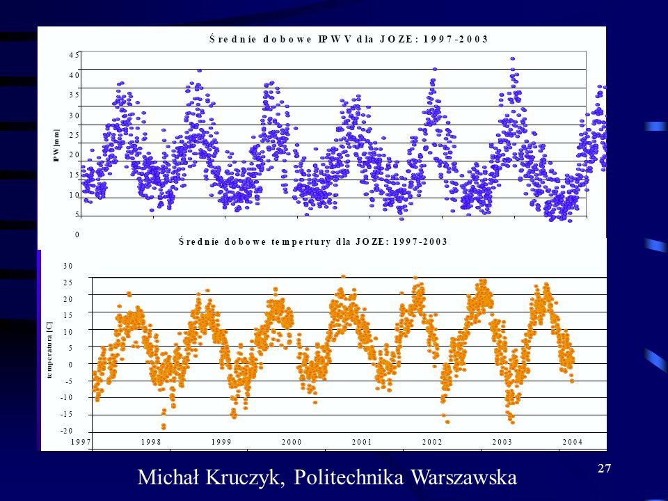 27 Michał Kruczyk, Politechnika Warszawska