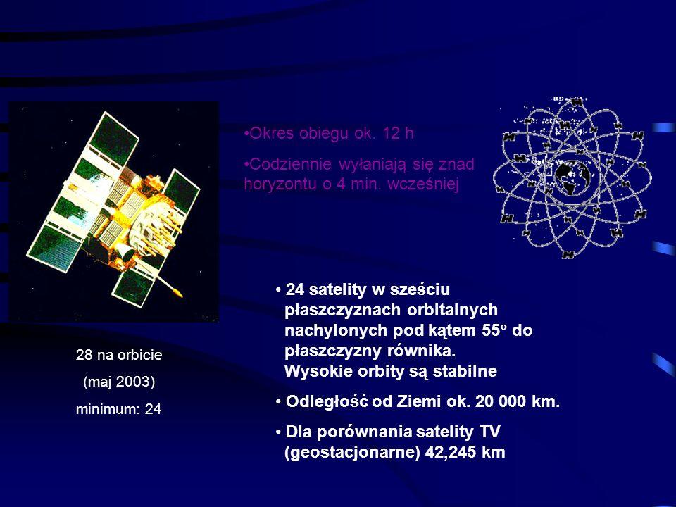 Ekstremalna precyzja – drgania budynków Patrz The height of precision na stronie www.gpsworld.com/gpsworld Dokładność 7.6 mm !!!