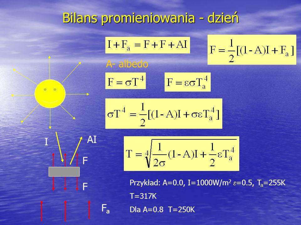 Bilans promieniowania - dzień FaFa I F AIAI F Przykład: A=0.0, I=1000W/m 2 =0.5, T a =255K T=317K Dla A=0.8 T=250K A- albedo