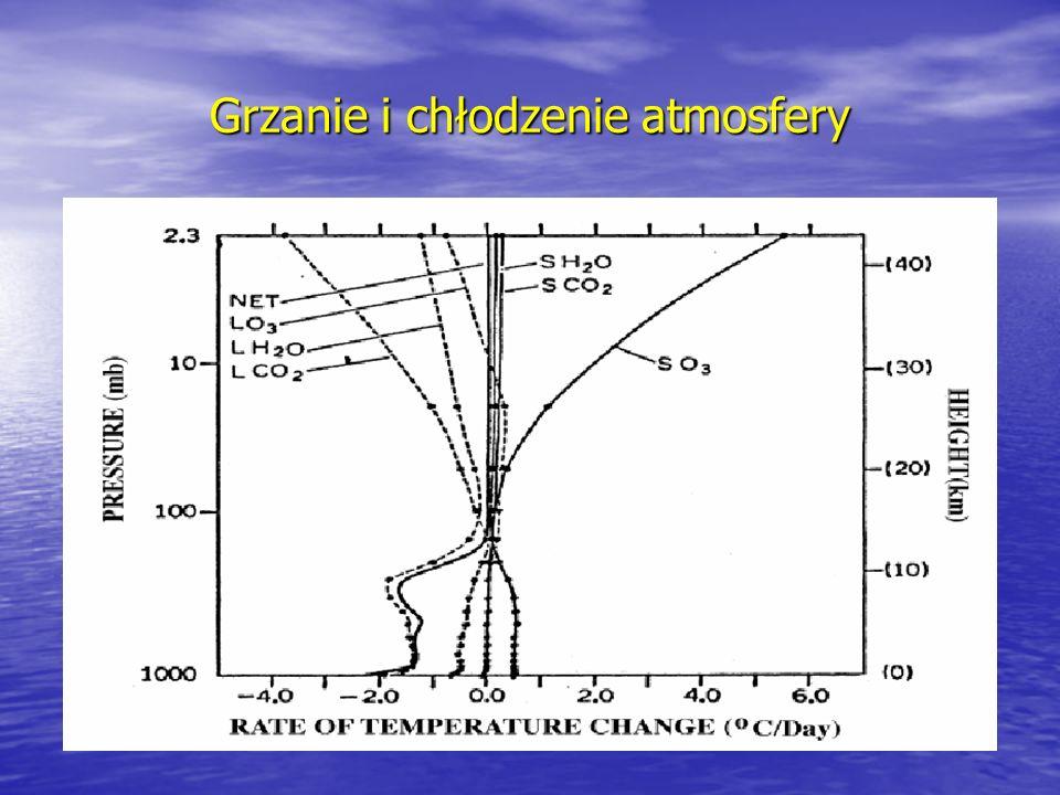 Grzanie i chłodzenie atmosfery