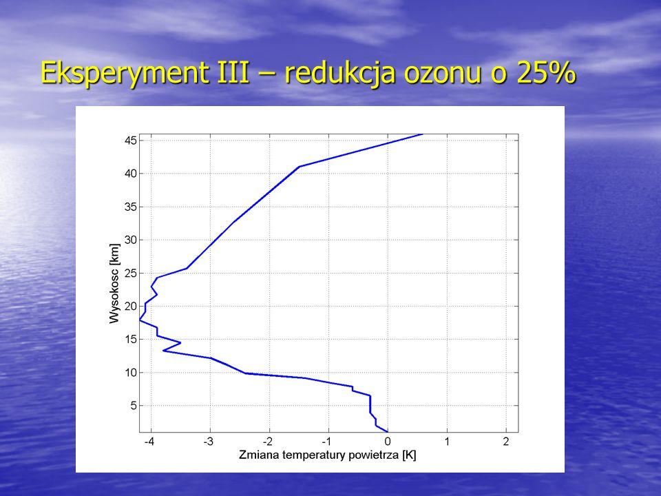 Eksperyment IV – wzrost zawartości zanieczyszczeń
