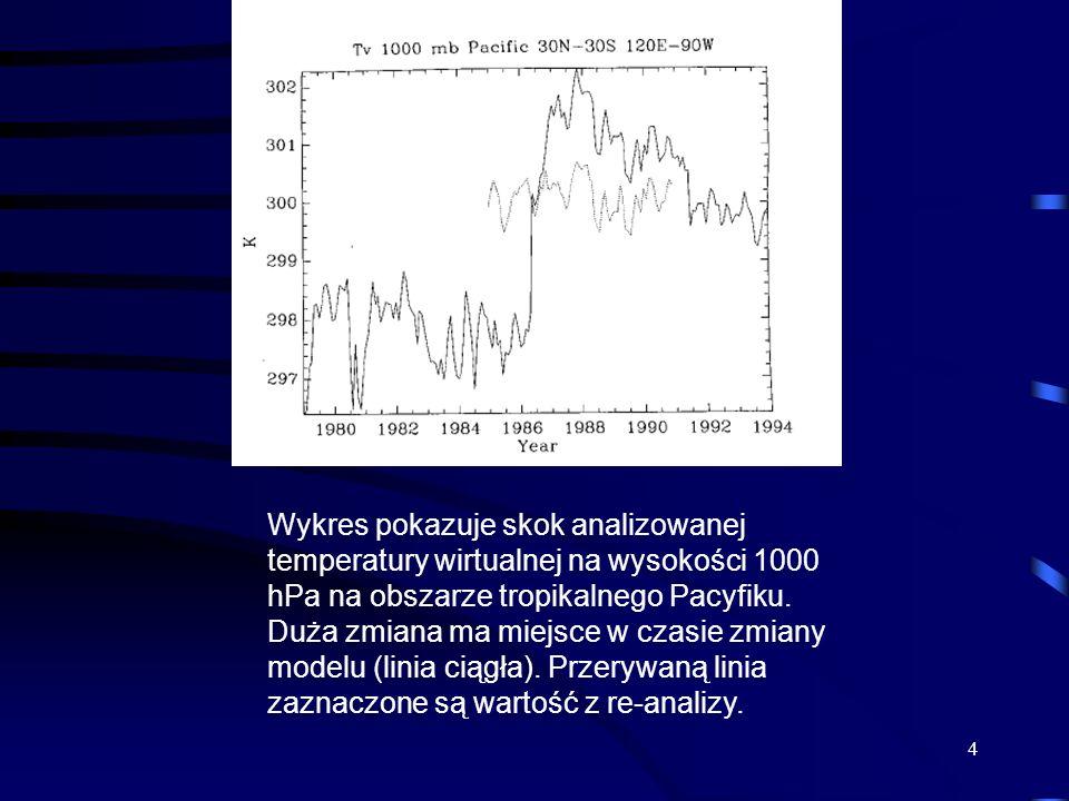 4 Wykres pokazuje skok analizowanej temperatury wirtualnej na wysokości 1000 hPa na obszarze tropikalnego Pacyfiku. Duża zmiana ma miejsce w czasie zm