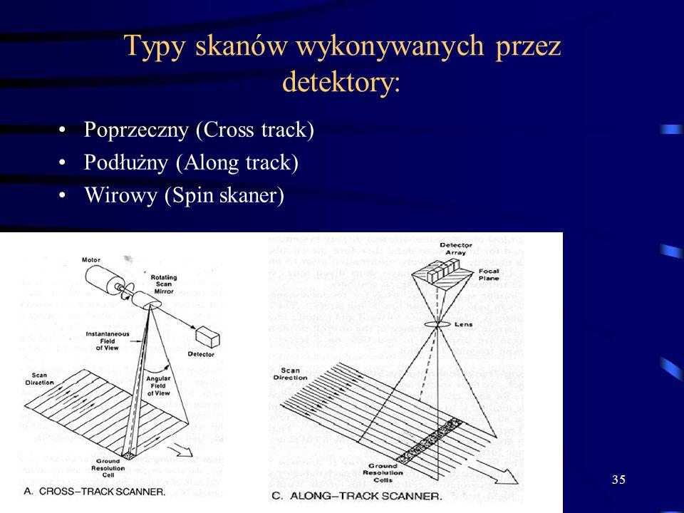 35 Typy skanów wykonywanych przez detektory: Poprzeczny (Cross track) Podłużny (Along track) Wirowy (Spin skaner)