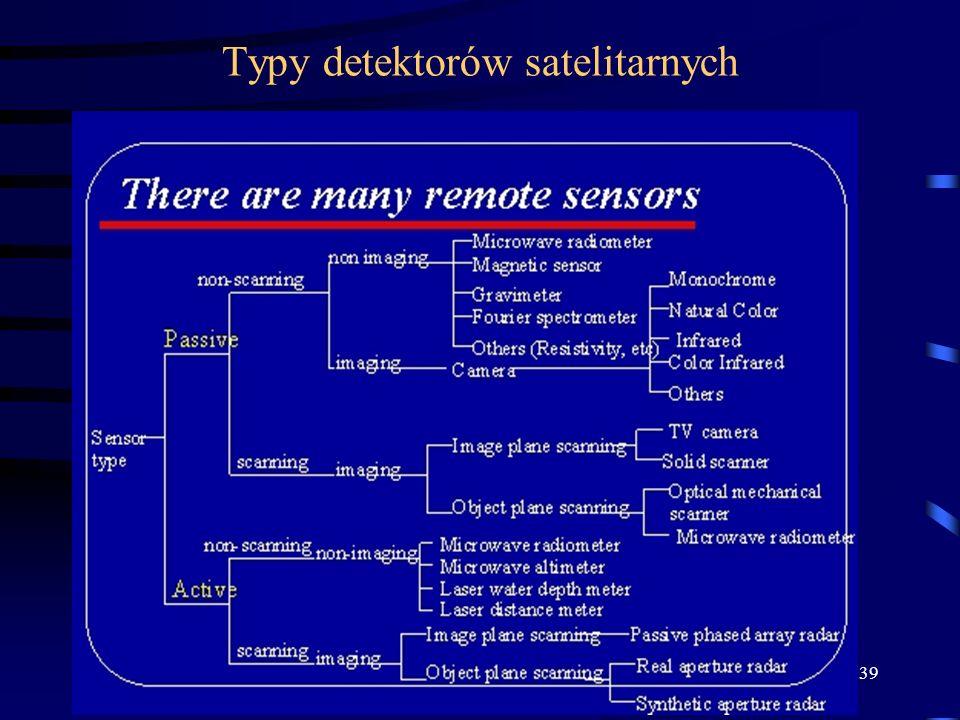 39 Typy detektorów satelitarnych