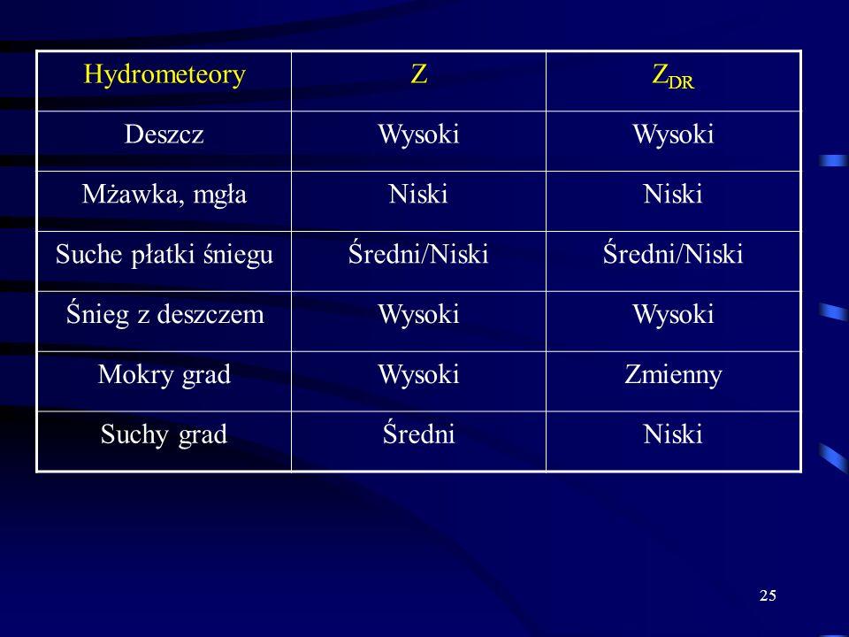 25 HydrometeoryZZ DR DeszczWysoki Mżawka, mgłaNiski Suche płatki śnieguŚredni/Niski Śnieg z deszczemWysoki Mokry gradWysokiZmienny Suchy gradŚredniNiski