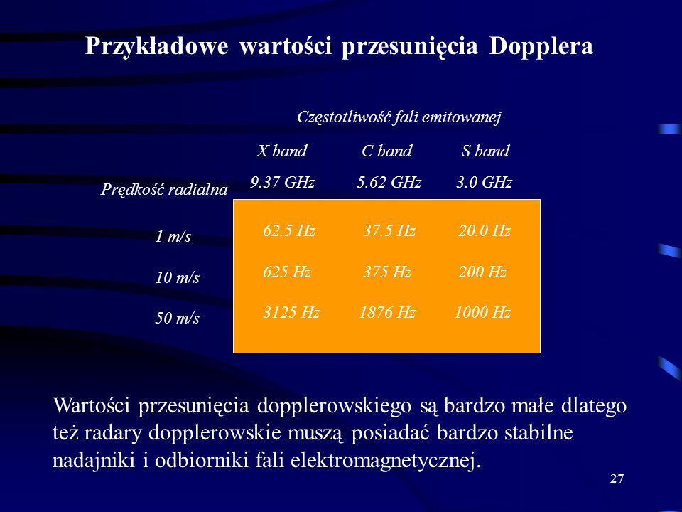 27 Przykładowe wartości przesunięcia Dopplera Częstotliwość fali emitowanej X band C bandS band 9.37 GHz 5.62 GHz 3.0 GHz Prędkość radialna 1 m/s 10 m/s 50 m/s 62.5 Hz 37.5 Hz 20.0 Hz 625 Hz 375 Hz 200 Hz 3125 Hz 1876 Hz 1000 Hz Wartości przesunięcia dopplerowskiego są bardzo małe dlatego też radary dopplerowskie muszą posiadać bardzo stabilne nadajniki i odbiorniki fali elektromagnetycznej.