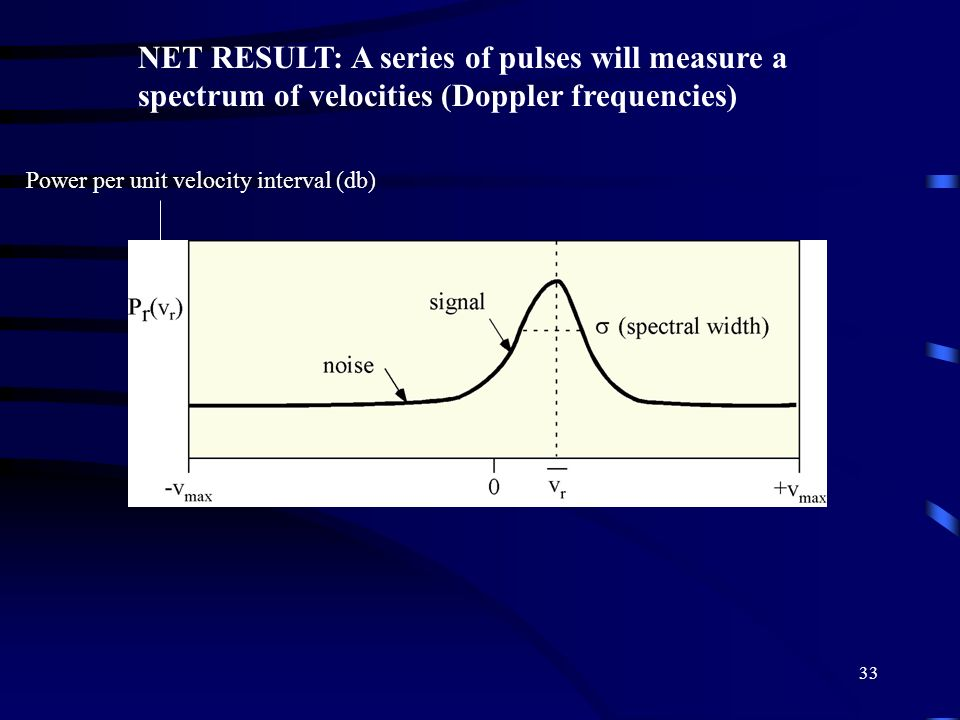 33 NET RESULT: A series of pulses will measure a spectrum of velocities (Doppler frequencies) Power per unit velocity interval (db)