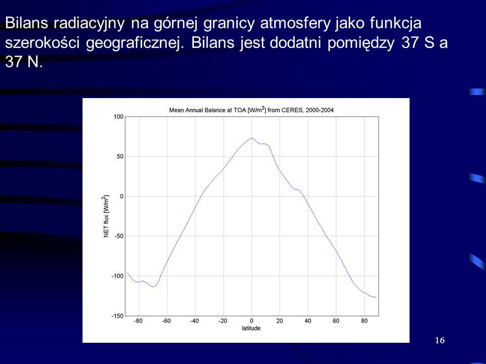 16 Bilans radiacyjny na górnej granicy atmosfery jako funkcja szerokości geograficznej. Bilans jest dodatni pomiędzy 37 S a 37 N.