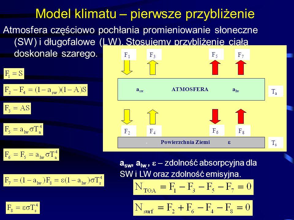 Model klimatu – pierwsze przybliżenie Atmosfera częściowo pochłania promieniowanie słoneczne (SW) i długofalowe (LW). Stosujemy przybliżenie ciała dos