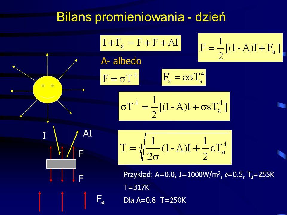 Bilans promieniowania - dzień FaFa I F AIAI F Przykład: A=0.0, I=1000W/m 2, =0.5, T a =255K T=317K Dla A=0.8 T=250K A- albedo