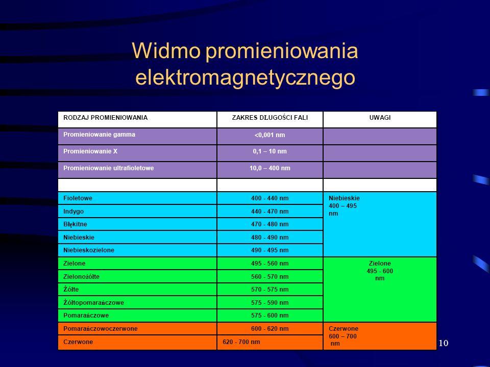 Widmo promieniowania elektromagnetycznego 10