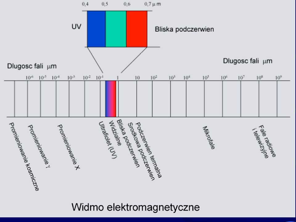 Ciało doskonale czarne - emituje promieniowanie elektromagnetyczne zgodnie z rozkładem Plancka: 20 h=6.626x10 -34 Js, (stała Plancka) k=1.3806x10 -23 J/K (stała Boltzmanna)