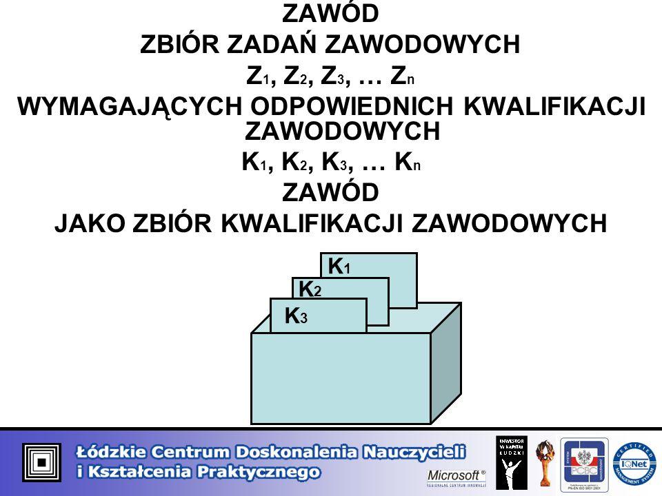 ZAWÓD ZBIÓR ZADAŃ ZAWODOWYCH Z 1, Z 2, Z 3, … Z n WYMAGAJĄCYCH ODPOWIEDNICH KWALIFIKACJI ZAWODOWYCH K 1, K 2, K 3, … K n ZAWÓD JAKO ZBIÓR KWALIFIKACJI