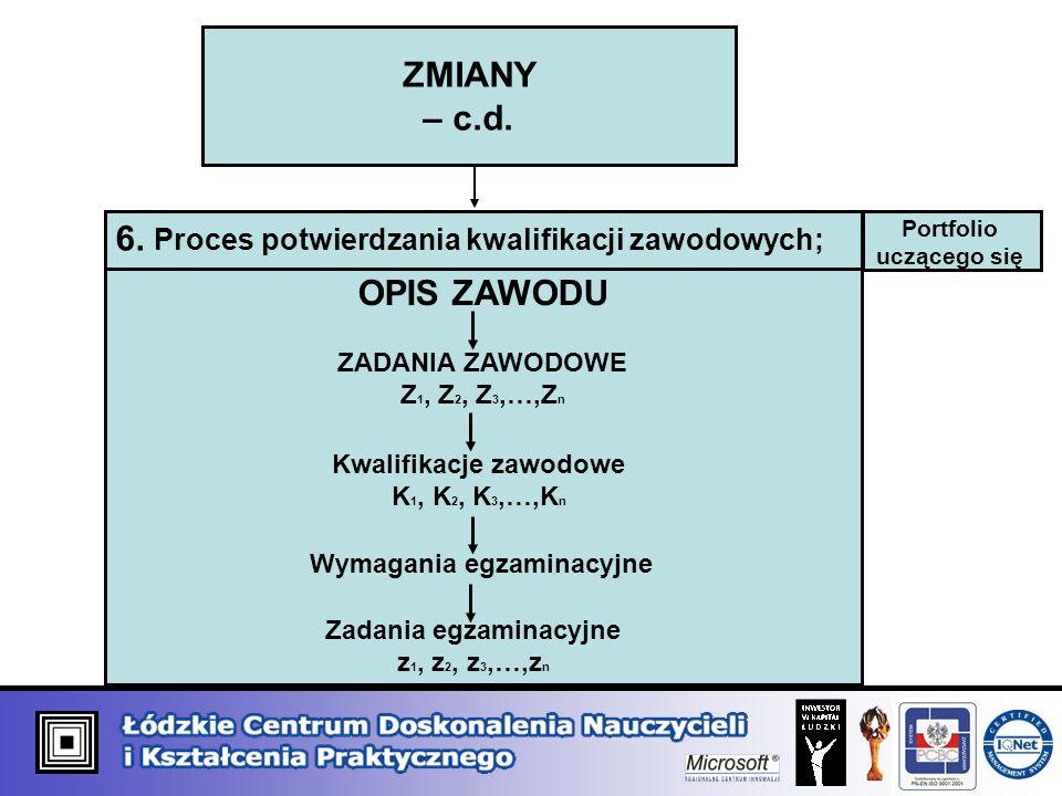 ZMIANY – c.d. 6. Proces potwierdzania kwalifikacji zawodowych; OPIS ZAWODU ZADANIA ZAWODOWE Z 1, Z 2, Z 3,…,Z n Kwalifikacje zawodowe K 1, K 2, K 3,…,