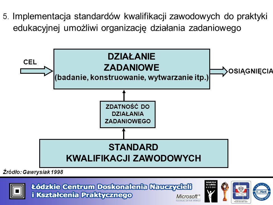 5. Implementacja standardów kwalifikacji zawodowych do praktyki edukacyjnej umożliwi organizację działania zadaniowego DZIAŁANIE ZADANIOWE (badanie, k