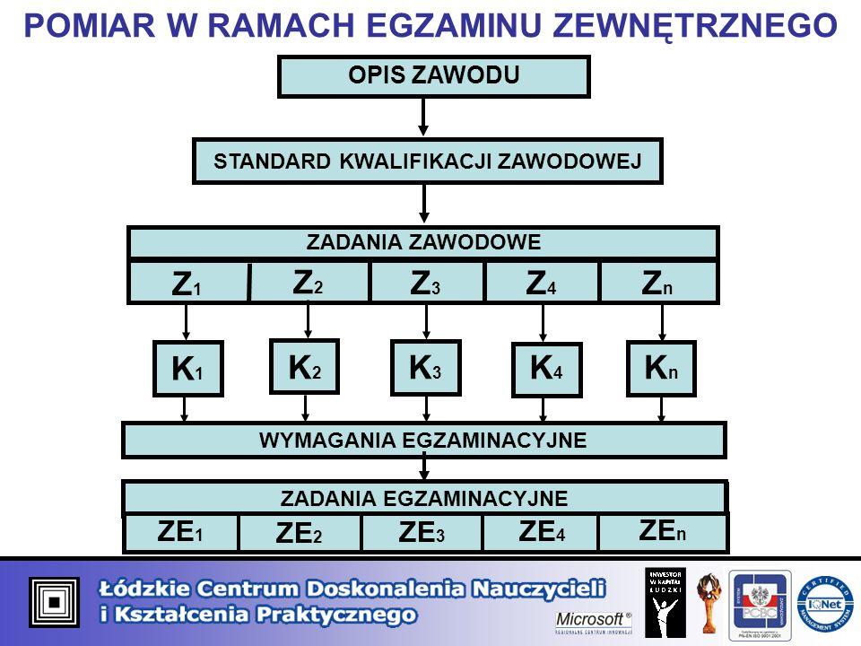 POMIAR W RAMACH EGZAMINU ZEWNĘTRZNEGO OPIS ZAWODU STANDARD KWALIFIKACJI ZAWODOWEJ ZADANIA ZAWODOWE Z1Z1 Z2Z2 Z3Z3 Z4Z4 ZnZn K1K1 K2K2 K3K3 K4K4 KnKn W