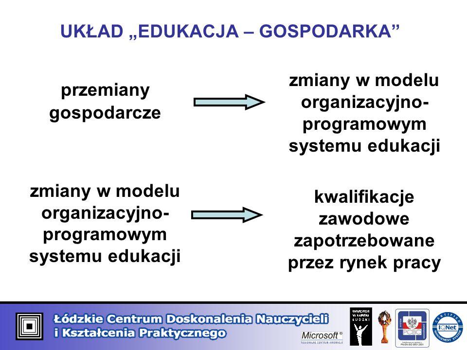 UKŁAD EDUKACJA – GOSPODARKA przemiany gospodarcze zmiany w modelu organizacyjno- programowym systemu edukacji kwalifikacje zawodowe zapotrzebowane prz