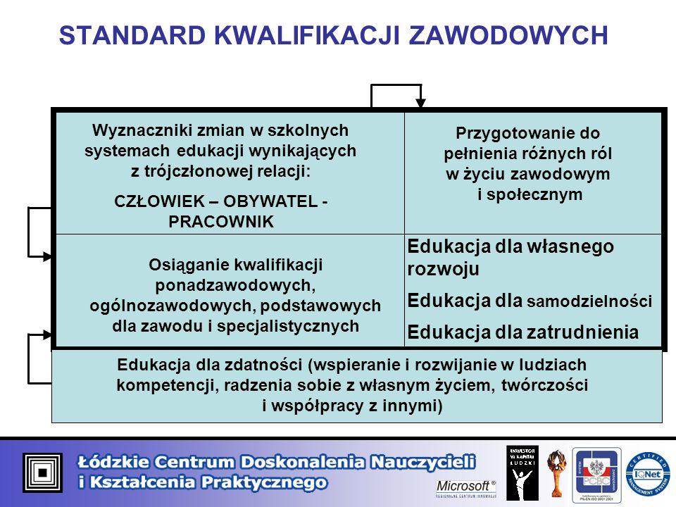 ZAWÓD – zbiór zadań zawodowych Kwalifikacje ponadzawodowe, ogólnozawodowe, podstawowe dla zawodu, specjalistyczne Standard kwalifikacji zawodowych (U, W, CP) kształcenie w systemie modułowym kształcenie w systemie przedmiotowym