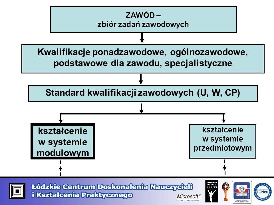 ZAWÓD – zbiór zadań zawodowych Kwalifikacje ponadzawodowe, ogólnozawodowe, podstawowe dla zawodu, specjalistyczne Standard kwalifikacji zawodowych (U,