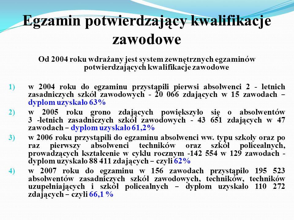 Egzamin potwierdzający kwalifikacje zawodowe Od 2004 roku wdrażany jest system zewnętrznych egzamin ó w potwierdzających kwalifikacje zawodowe 1) w 20
