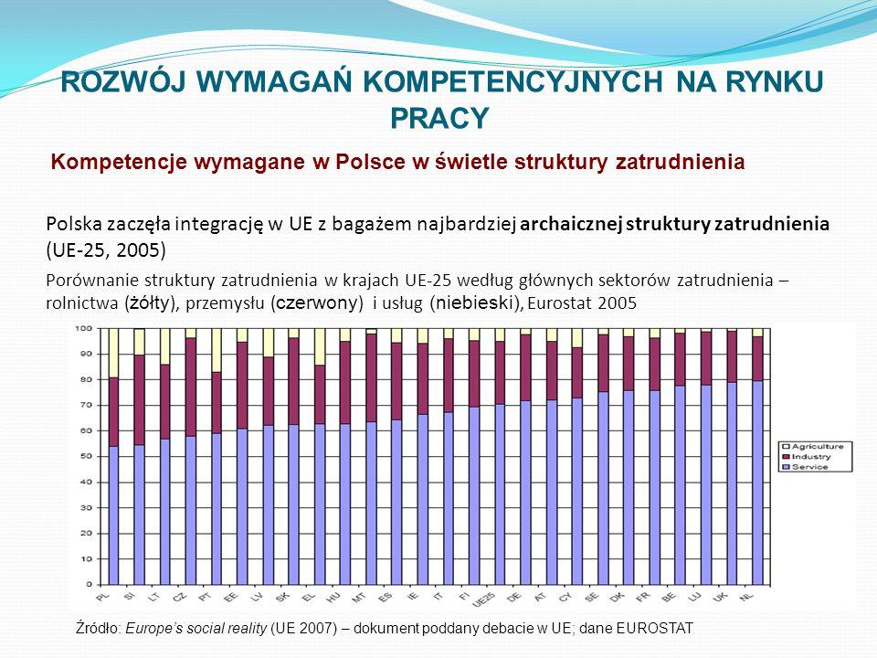 Mimo archaicznej struktury zatrudnienia i niezbyt nowoczesnej gospodarki w Polsce występują już następujące zjawiska: w dekadzie 1995-2005 maleje zatrudnialność osób z wykształceniem zasadniczym i to w stopniu większym niż zatrudnialność osób z wykształceniem średnim ogólnym; mimo wzrostu gospodarczego i wzrostu popytu na pracę osób z wykształcaniem zawodowym zasadniczym, nadal udział takich osób w bezrobociu jest ponadproporcjonalnie wysoki; w możliwości zatrudnienia poziom wykształcenia liczy się coraz bardziej, w szczególności liczy się więcej niż zawód towarzyszący wykształceniu zasadniczemu; w okresie III kw 2006 – II kw 2007 bezrobocie w największym stopniu wystąpiło wśród absolwentów zasadniczych szkół zawodowych – 44%-49% (choć w III kw 2007 zmalało do 29%).