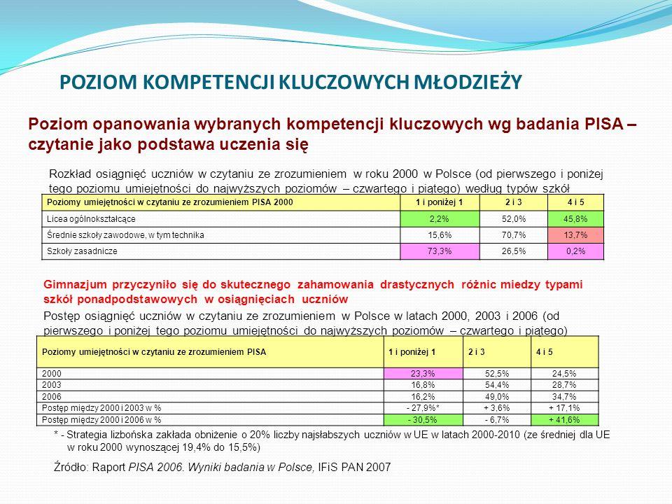 POZIOM KOMPETENCJI KLUCZOWYCH MŁODZIEŻY Poziomy umiejętności w czytaniu ze zrozumieniem PISA 20001 i poniżej 12 i 34 i 5 Licea ogólnokształcące2,2%52,