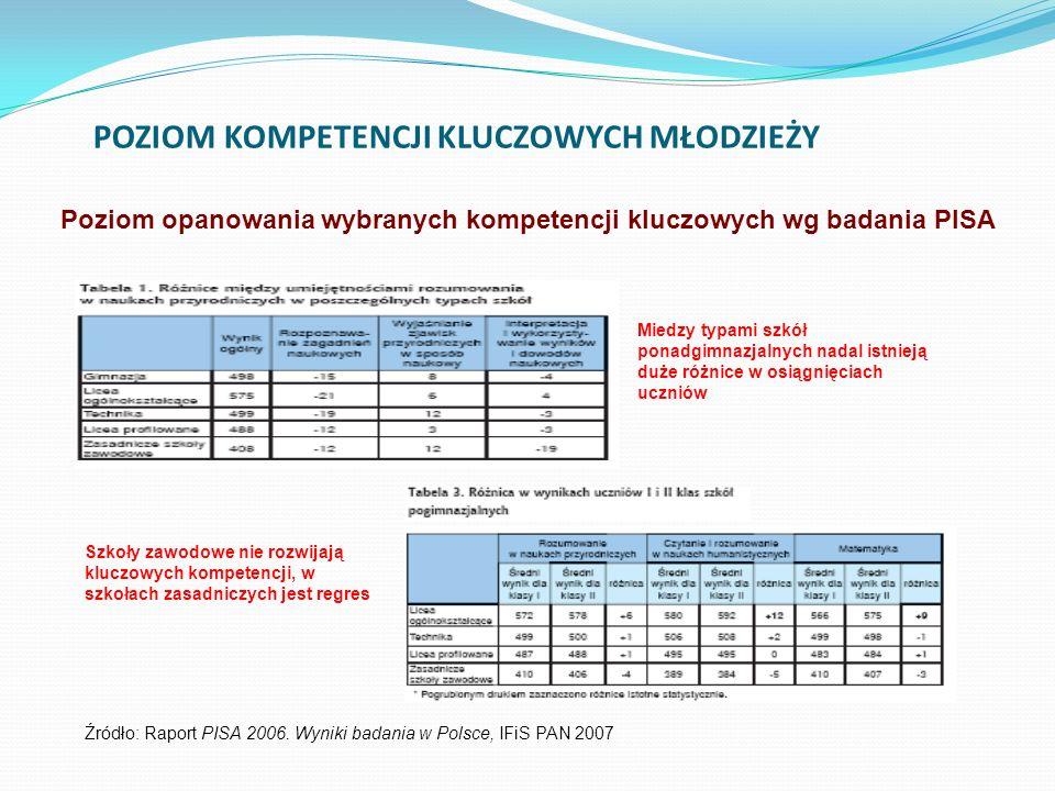 Poziom opanowania wybranych kompetencji kluczowych wg badania PISA Źródło: Raport PISA 2006. Wyniki badania w Polsce, IFiS PAN 2007 POZIOM KOMPETENCJI