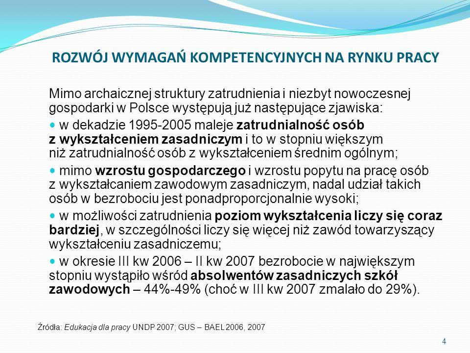 Mimo archaicznej struktury zatrudnienia i niezbyt nowoczesnej gospodarki w Polsce występują już następujące zjawiska: w dekadzie 1995-2005 maleje zatr