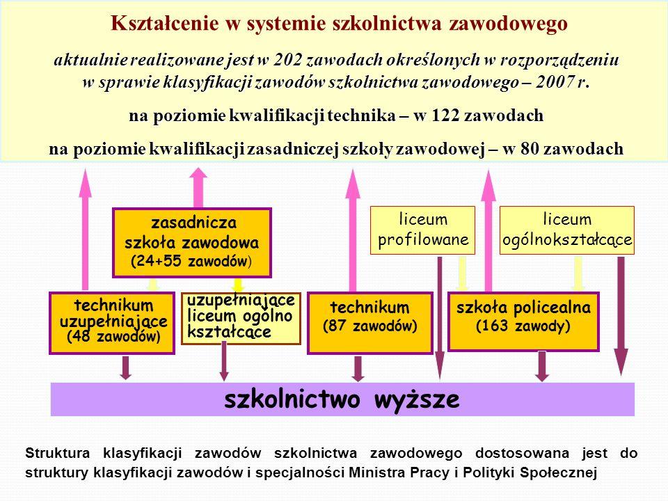 Kształcenie w systemie szkolnictwa zawodowego aktualnie realizowane jest w 202 zawodach określonych w rozporządzeniu w sprawie klasyfikacji zawodów sz