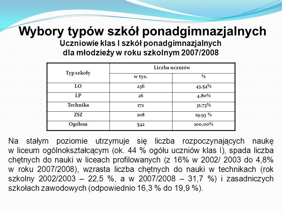 Wybory typów szkół ponadgimnazjalnych Uczniowie klas I szkół ponadgimnazjalnych dla młodzieży w roku szkolnym 2007/2008 Typ szkoły Liczba uczniów w ty