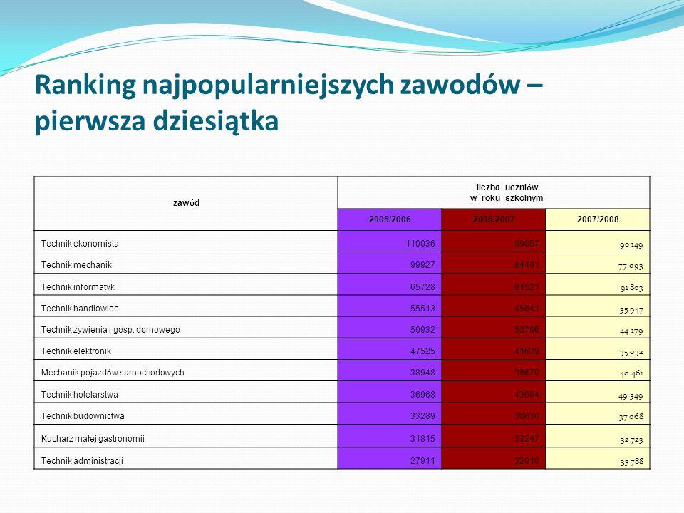 Technika dla młodzieży – zajęcia praktyczne i praktyki zawodowe 2006/2007