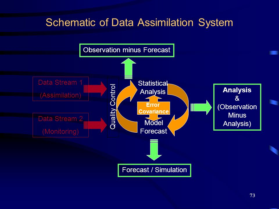 73 Schematic of Data Assimilation System Data Stream 1 (Assimilation) Data Stream 2 (Monitoring) Quality Control Model Forecast Statistical Analysis F