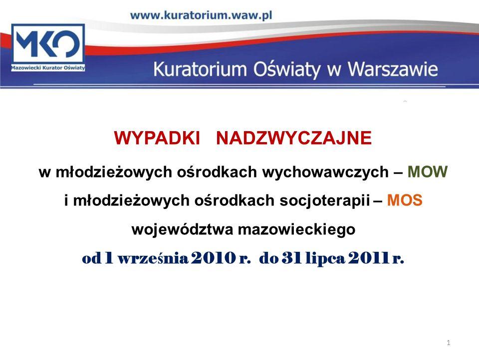 MONITOROWANIE WYPADKÓW NADZWYCZAJNYCH w 10 MOW i 12 MOS comiesięczne informowanie Rzecznika Praw Obywatelskich Ministra Edukacji Narodowej 2