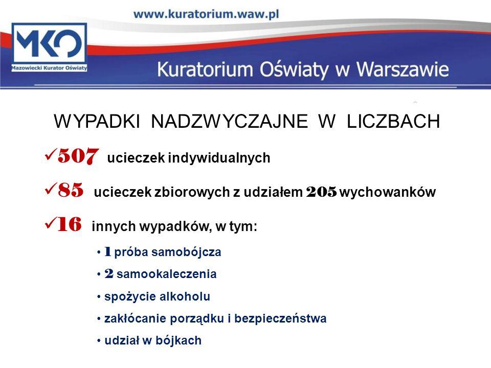 WYPADKI NADZWYCZAJNE W LICZBACH 507 ucieczek indywidualnych 85 ucieczek zbiorowych z udziałem 205 wychowanków 16 innych wypadków, w tym: 1 próba samob