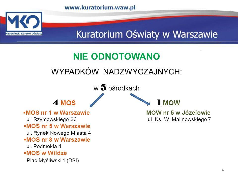 NAJWIĘCEJ WYPADKÓW NADZWYCZAJNYCH (ucieczki indywidualne / ucieczki zbiorowe / inne) WYSTĄPIŁO W: MOS nr 7 w Warszawie ( 51 / 1 / 0 ) MOW w Kolonii Szczerbackiej ( 113 / 10 / 0 ) ul.