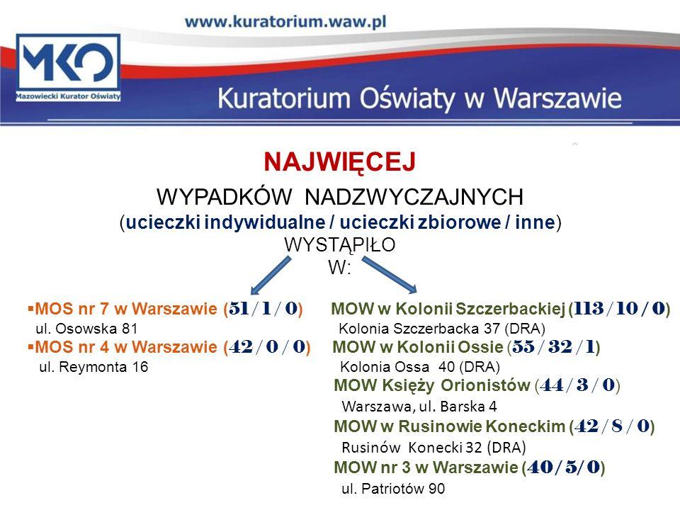 NAJWIĘCEJ WYPADKÓW NADZWYCZAJNYCH (ucieczki indywidualne / ucieczki zbiorowe / inne) WYSTĄPIŁO W: MOS nr 7 w Warszawie ( 51 / 1 / 0 ) MOW w Kolonii Sz