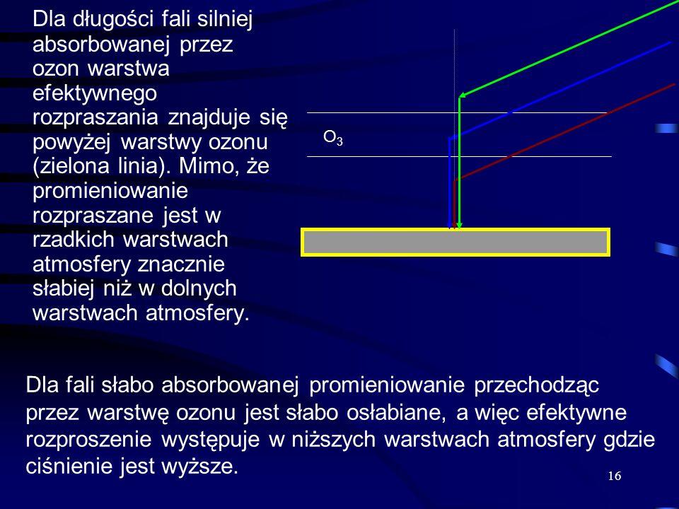 16 Dla długości fali silniej absorbowanej przez ozon warstwa efektywnego rozpraszania znajduje się powyżej warstwy ozonu (zielona linia). Mimo, że pro