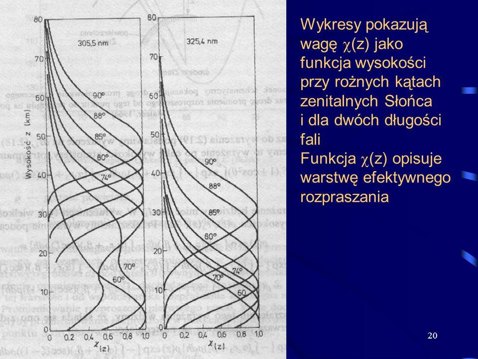 20 Wykresy pokazują wagę (z) jako funkcja wysokości przy rożnych kątach zenitalnych Słońca i dla dwóch długości fali Funkcja (z) opisuje warstwę efekt