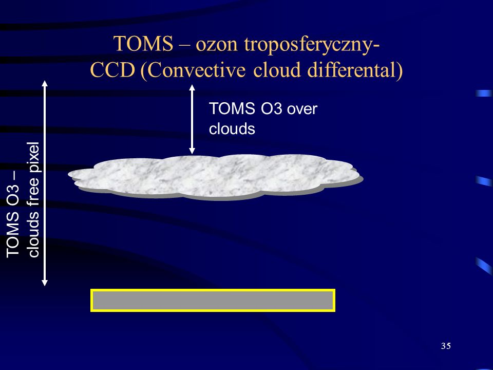 35 TOMS – ozon troposferyczny- CCD (Convective cloud differental) TOMS O3 over clouds TOMS O3 – clouds free pixel