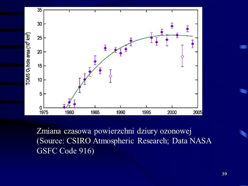 39 Zmiana czasowa powierzchni dziury ozonowej (Source: CSIRO Atmospheric Research; Data NASA GSFC Code 916)