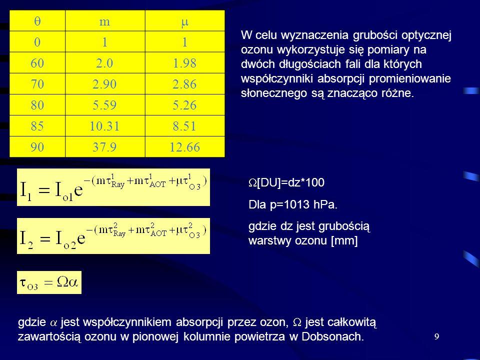 9 m 011 602.01.98 702.902.86 805.595.26 8510.318.51 9037.912.66 W celu wyznaczenia grubości optycznej ozonu wykorzystuje się pomiary na dwóch długości