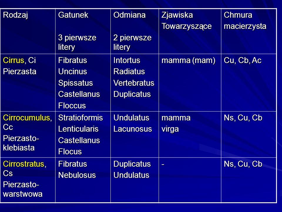 RodzajGatunek 3 pierwsze litery Odmiana 2 pierwsze litery ZjawiskaTowarzysząceChmuramacierzysta Cirrus, Ci PierzastaFibratusUncinusSpissatusCastellanu