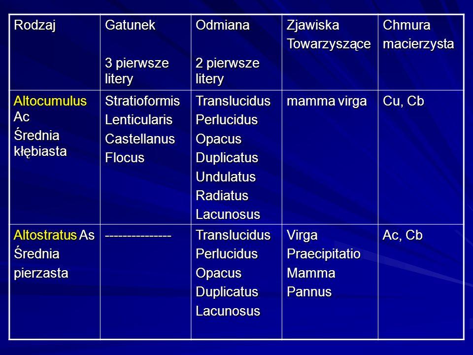 RodzajGatunek 3 pierwsze litery Odmiana 2 pierwsze litery ZjawiskaTowarzysząceChmuramacierzysta Altocumulus Ac Średnia kłębiasta StratioformisLenticul