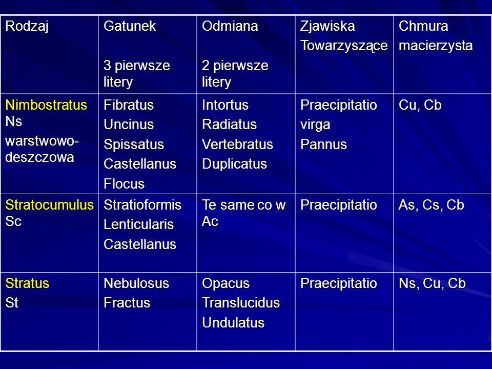 RodzajGatunek 3 pierwsze litery Odmiana 2 pierwsze litery ZjawiskaTowarzysząceChmuramacierzysta Nimbostratus Ns warstwowo- deszczowa FibratusUncinusSp