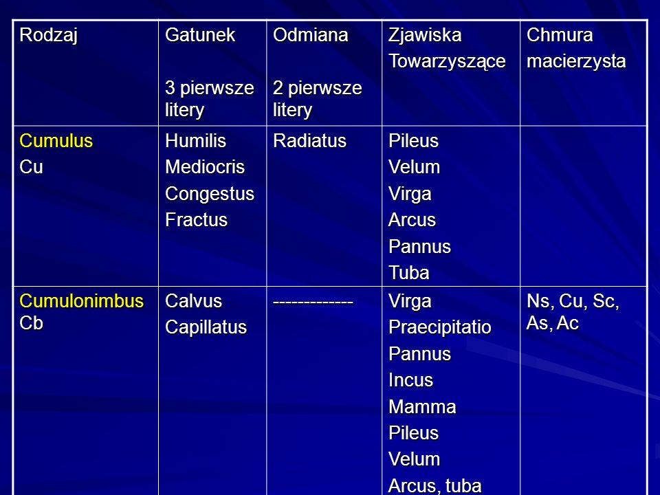 RodzajGatunek 3 pierwsze litery Odmiana 2 pierwsze litery ZjawiskaTowarzysząceChmuramacierzysta CumulusCuHumilisMediocrisCongestusFractusRadiatusPileu