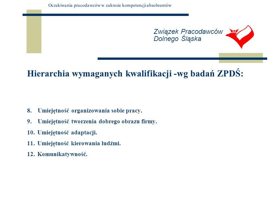Związek Pracodawców Dolnego Śląska Hierarchia wymaganych kwalifikacji -wg badań ZPDŚ: 8. Umiejętność organizowania sobie pracy. 9. Umiejętność tworzen