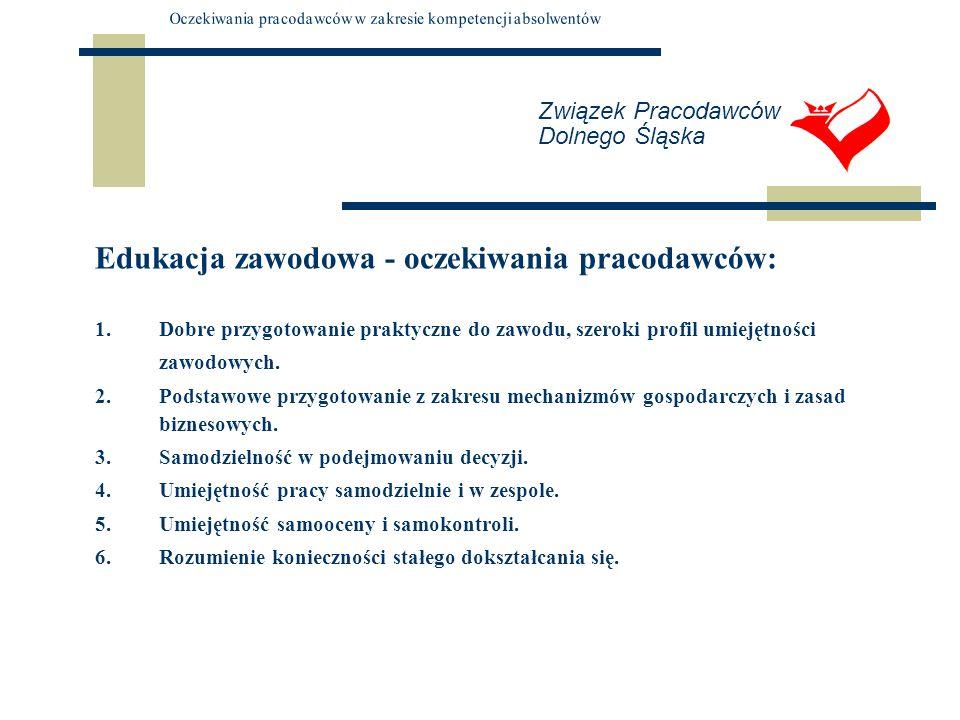 Związek Pracodawców Dolnego Śląska Edukacja zawodowa - oczekiwania pracodawców: 1.Dobre przygotowanie praktyczne do zawodu, szeroki profil umiejętnośc
