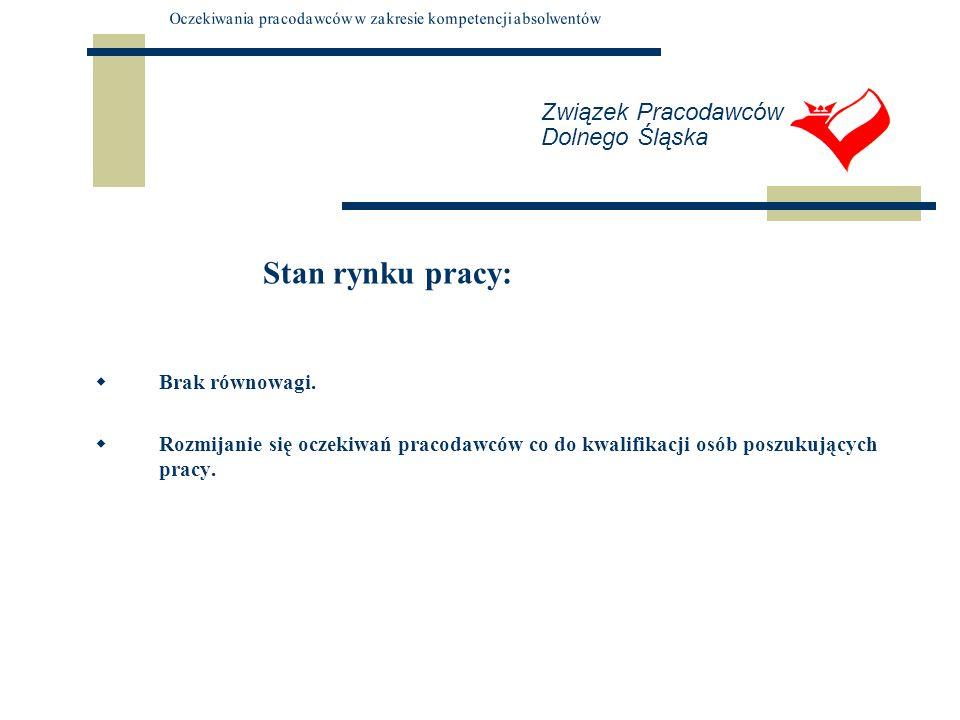 Związek Pracodawców Dolnego Śląska Stan rynku pracy: Brak równowagi. Rozmijanie się oczekiwań pracodawców co do kwalifikacji osób poszukujących pracy.